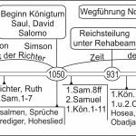 Zeitstrahl Bibelentstehung_g